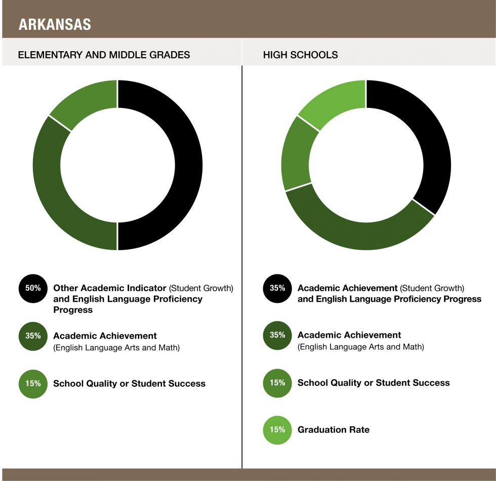 Weights assigned to each indicator in Arkansas - Elementary and Middle Grades (50% Other Academic Indicator and English Language Proficiency Progress / 35% Academic Achievement / 15% School Quality or Student Success) and High Schools (35% Academic Achievement (Student Growth) and English Language Proficiency Progress / 35% Academic Achievement (English Language Arts and Math) / 15% School Quality or Student Success / 15% Graduation Rate)