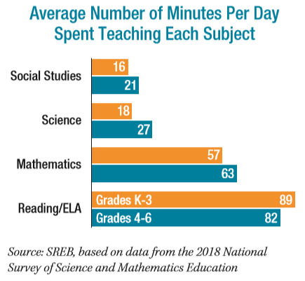 Graph of average number of minutes per day spent on teaching each subject.   Social studies, grades K-3 16, grades 4-6 21. Science, grades k-3 18, grades 4-6 27.  Mathematics, grades k-3 57, grades 4-6 63. Reading/ELA grades k-3 89, grades 4-6 82. Source: SREB, based on data from the 2018 national survey of science and mathematics education