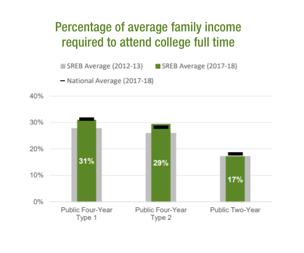 Percentage of average family income required to attend college full time.  31% for Public 4-year type 1, 29% for public 4-year type 2 and 17% for public 2-year .