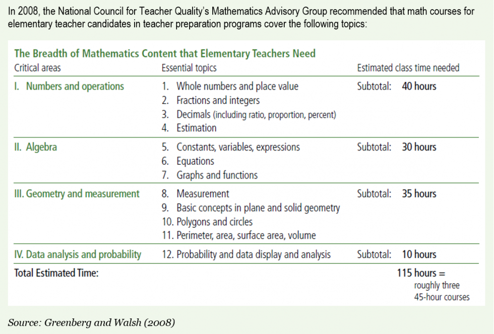 Graphic with 2008 data on the recommended math courses for elementary teacher candidates in teacher preparation programs.
