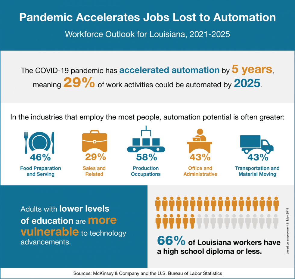 Infographic with data on how automation will affect Louisiana's economic outlook.