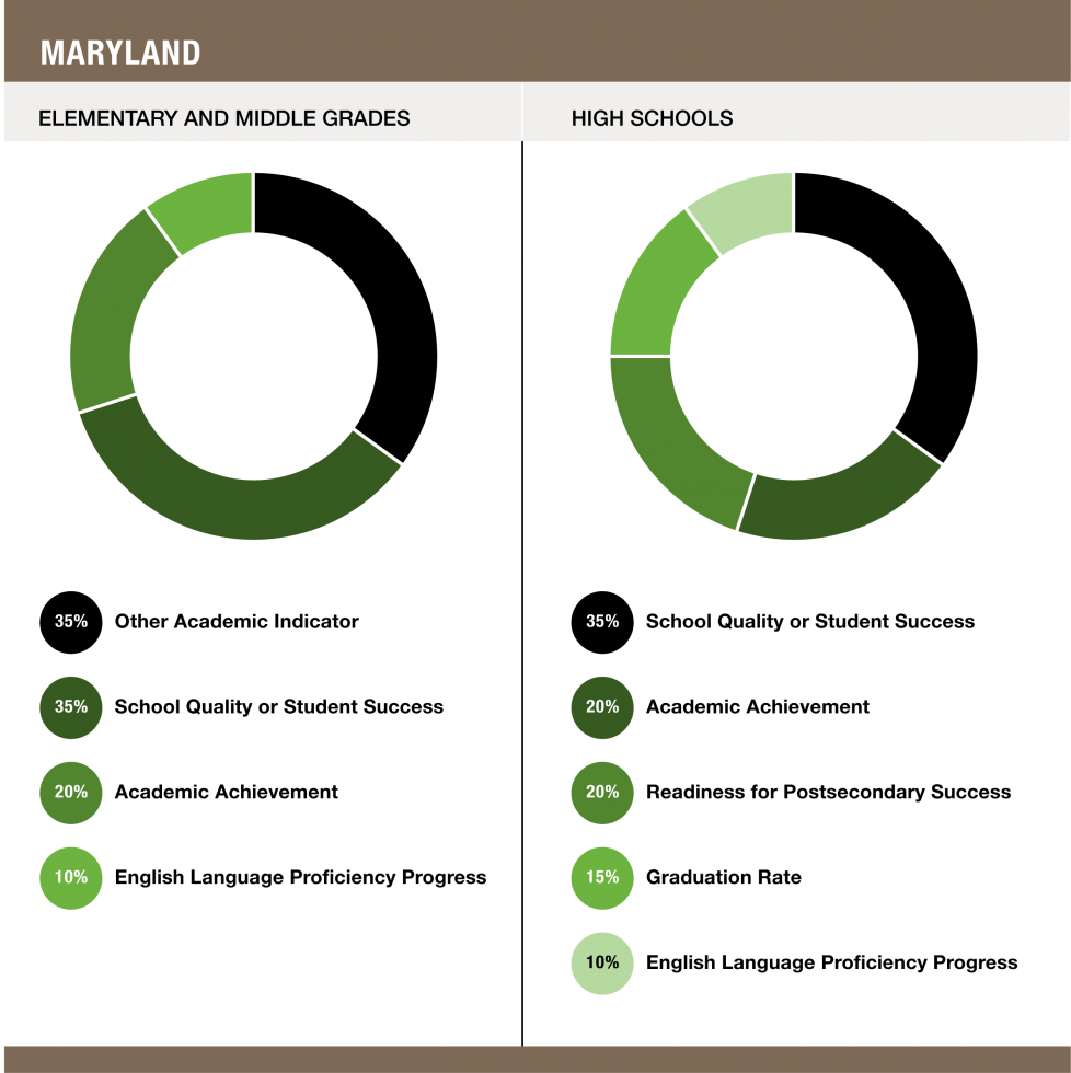 Weights assigned to each indicator in Maryland - Elementary and Middle Grades (35% Other Academic Indicator / 35% School Quality or Student Success / 20% Academic Achievement / 10% English Language Proficiency Progress) and High Schools (35% School Quality or Student Success / 20% Academic Achievement / 20% Readiness for Postsecondary Success / 15% Graduation Rate / 10% English Language Proficiency Progress)