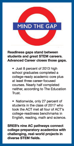 Readiness gaps stand between students and great STEM careers. Advanced Career helps to close those gaps. •	Just 8 percent of 2013 high school graduates completed a college-ready academic core plus at least three career-focused courses. Nearly half completed neither, according to The Education Trust.  •	Nationwide, only 27 percent of students in the class of 2017 who took the ACT met all four of ACT's college-readiness benchmarks in English, reading, math and science.   SREB's nine AC pathways connect college-preparatory academics with challenging, real-world projects in diverse STEM fields.