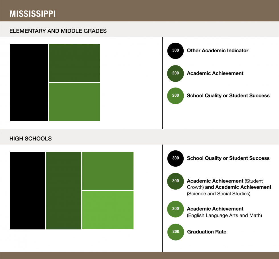 Weights assigned to each indicator in Mississippi - Elementary and Middle Grades (300 Other Academic Indicator / 200 Academic Achievement / 200 School Quality or Student Success) and High Schools (300 School Quality or Student Success / 300 Academic Achievement (Student Growth), and Academic Achievement (Science and Social Studies) / 200 Academic Achievement (English Language Arts and Math) / 200 Graduation Rate)