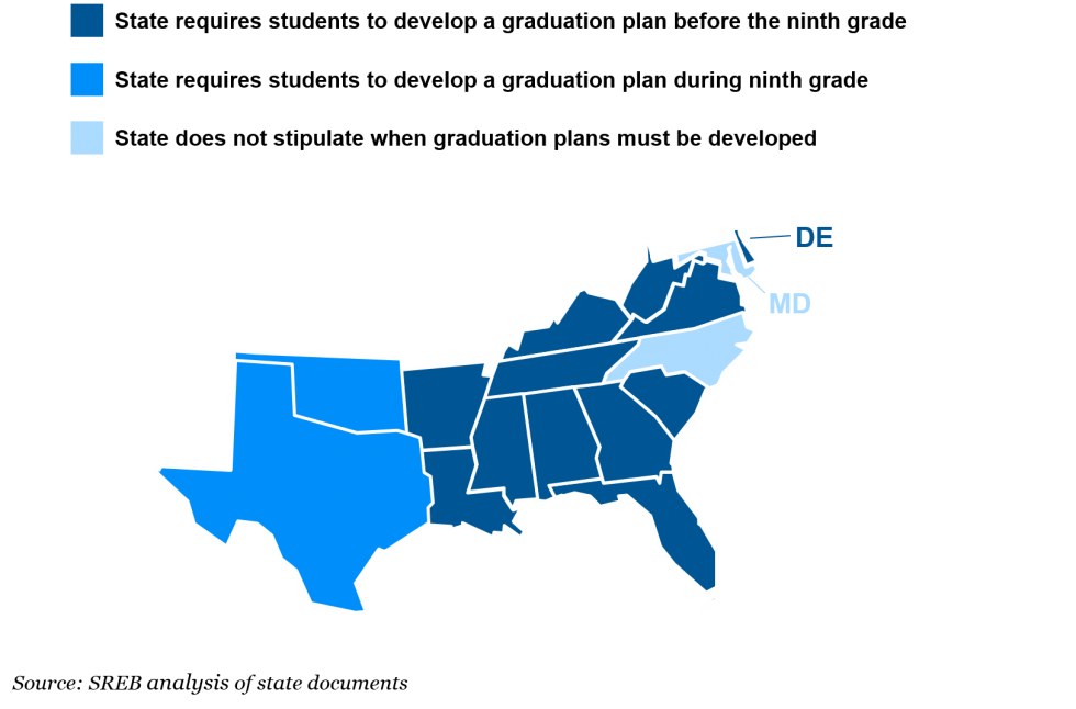 This map shows when states require to develop high school graduation plans. Maryland and North Carolina do not specify when plans must be developed. Oklahoma and Texas require plans to be developed in ninth grade. All other SREB states require plans to be developed before entering ninth grade.