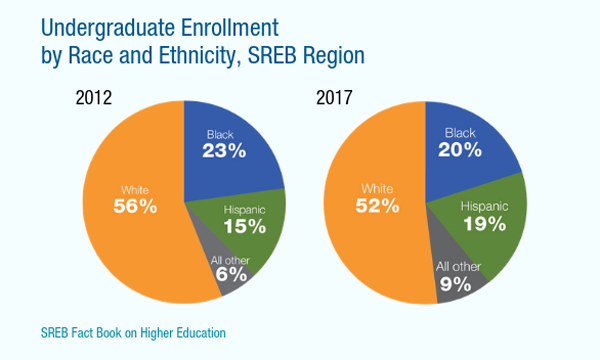 Undergraduate Enrollment by Race and Ethnicity, SREB Region. 2012: White 56% Black 23% Hispanic 15% All other 6%. 2017: White 52% Black 20% Hispanic 19% All other 9%.