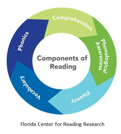 Should Literacy Instruction Be >> Are Teachers Prepared To Teach Reading Southern Regional