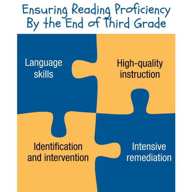 Reading In The Early Grades Southern Regional Education Board