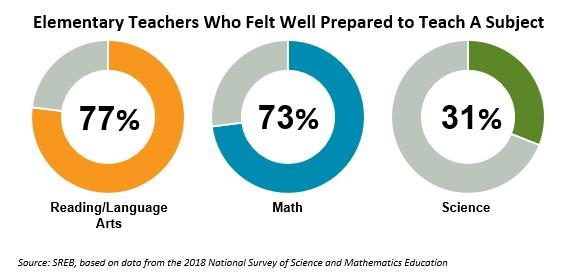 Graph: Elementary teachers who felt well prepared to teach a subject: Reading and language arts 77%, Math 73%, Science 31%