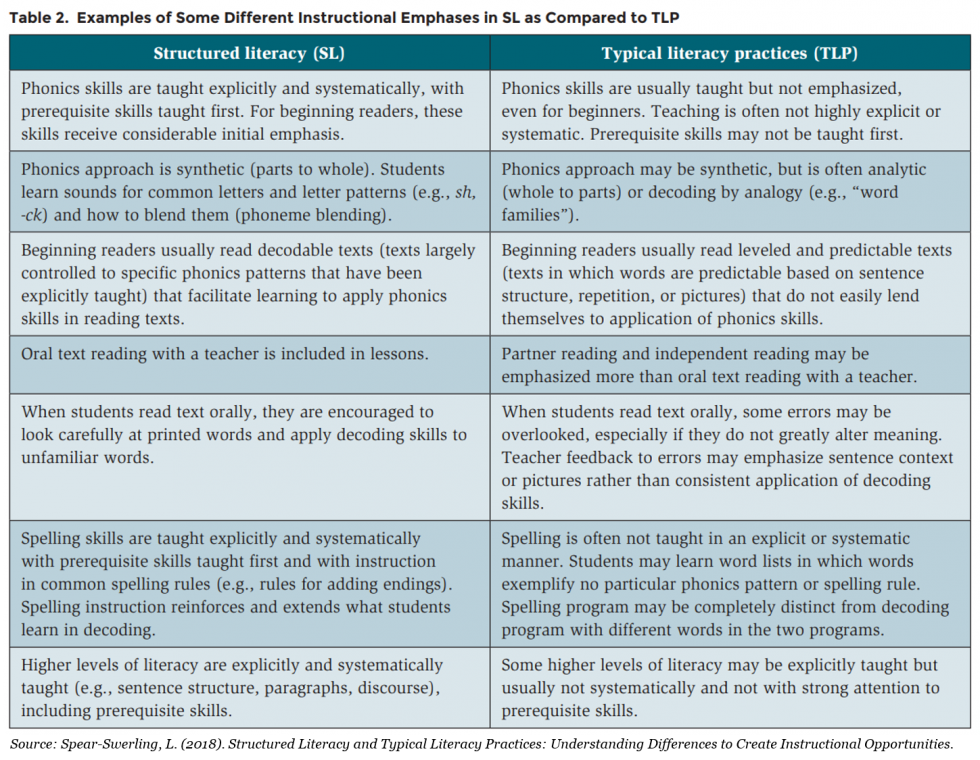 A table listing some differences between structured literacy instructional practices and typical literacy practices