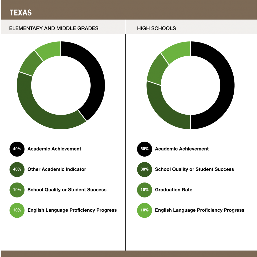 Weights assigned to each indicator in Texas - Elementary and Middle Grades (40% Academic Achievement / 40% Other Academic Indicator / 10% School Quality or Student Success / 10% English Language Proficiency Progress) and High Schools (50% Academic Achievement / 30% School Quality or Student Success / 10% Graduation Rate / 10% English Language Proficiency Progress)