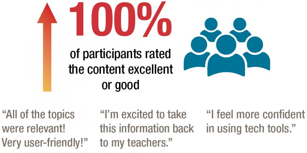 "100% of participants in our July 2020 Blended Instruction Workshops rated the workshop's content as excellent or good. Participant comments included: ""All of the topics were relevant! Very user-friendly!"" ""I'm excited to take this information back to my teachers."" ""I feel more confident in using tech tools."""