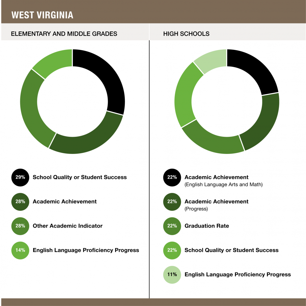 Weights assigned to each indicator in West Virginia - Elementary and Middle Grades (29% School Quality or Student Success / 28% Academic Achievement / 28% Other Academic Indicator / 14% English Language Proficiency Progress) and High Schools (22% Academic Achievement (English Language Arts and Math) / 22% Academic Achievement (Progress) / 22% Graduation Rate / 22% School Quality or Student Success / 11% English Language Proficiency Progress)