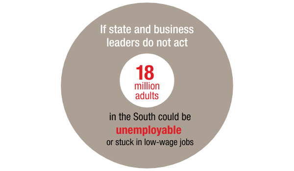 If state and business leaders do not act 18 million adults in the South could be unemployable or stuck in low-wage jobs