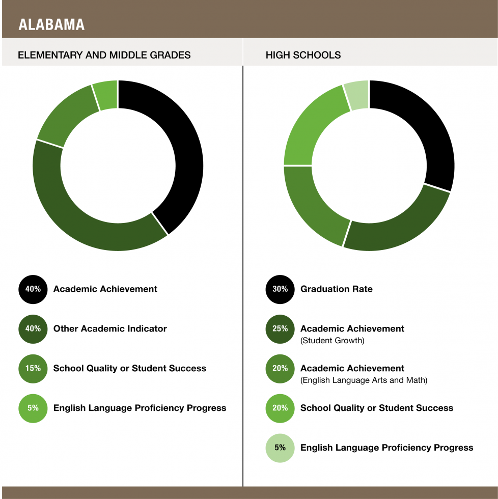 Weights assigned to each indicator in Alabama - Elementary and Middle Grades (40% Academic Achievement / 40% Academic Indicator / 15% School Quality or Student Success / 5% English Language Proficiency Progress) and High Schools (30% Graduation Rate / 25% Academic Achievement Student Growth / 20% Academic Achievement English Language Arts and Math / 20% School Quality or Student Success / 5% English Language Proficiency Progress)
