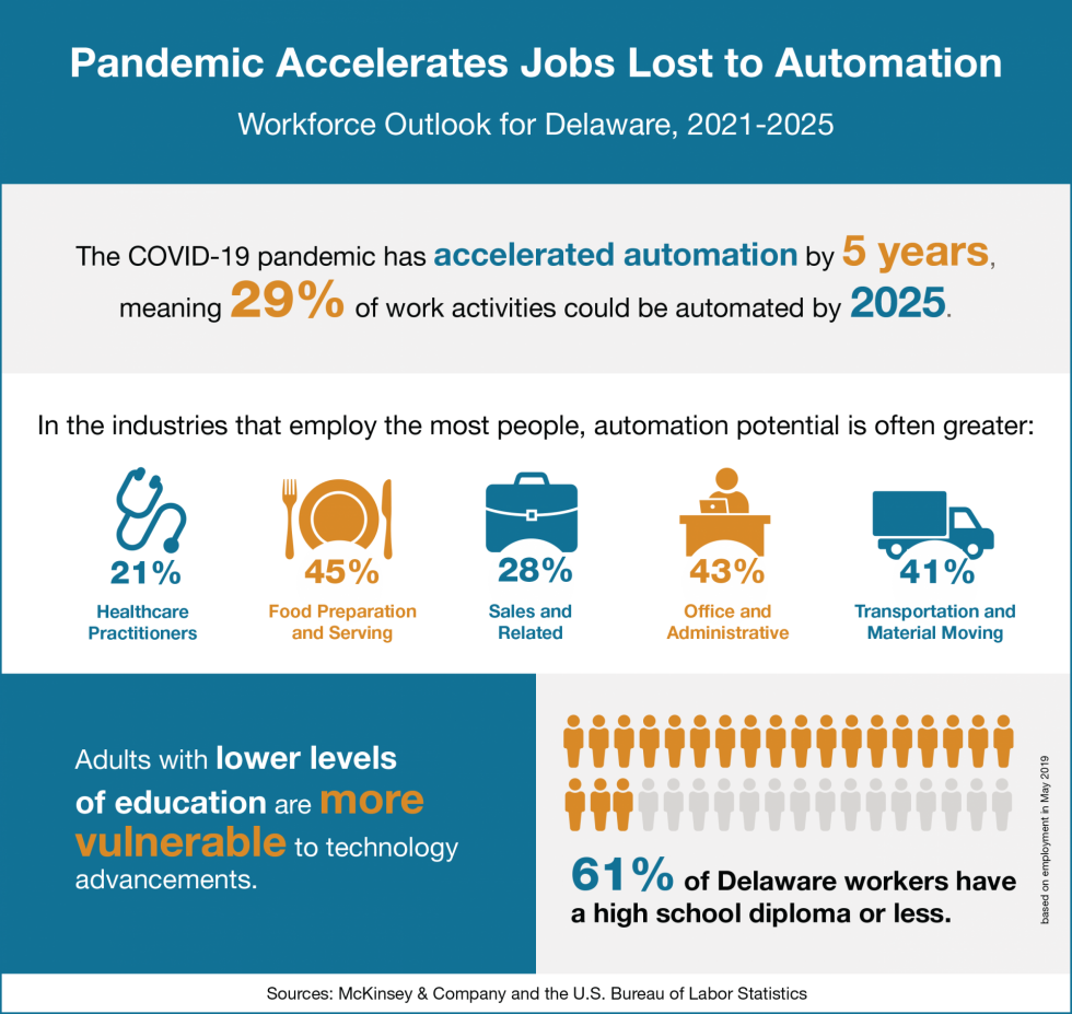 An infographic with data on how automation is affecting Delaware's workforce