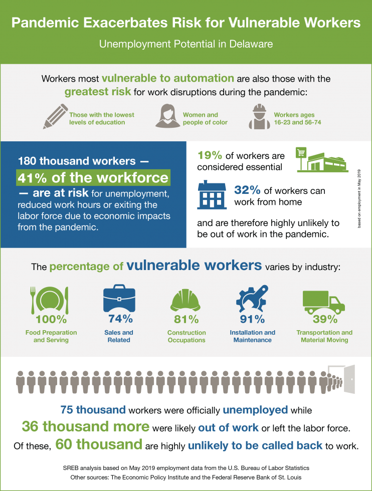 An infographic with data on how the pandemic is affecting Delaware's workforce