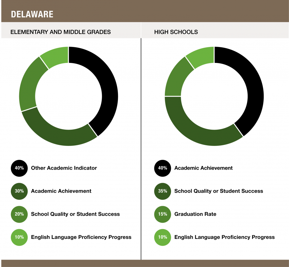 Weights assigned to each indicator in Delaware - Elementary and Middle Grades (40% Other Academic Indicator / 30% Academic Achievement / 20% School Quality or Student Success / 10% English Language Proficiency Progress) and High Schools (40% Academic Achievement / 35% School Quality or Student Success / 15% Graduation Rate / 10% English Language Proficiency Progress)