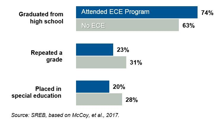 Graduated from high school: Attended ECE Program 74%, No ECE 63% Repeated a grade: Attended ECE Program 23%, No ECE 31% Placed in special education: Attended ECE Program 20%, No ECE 28%