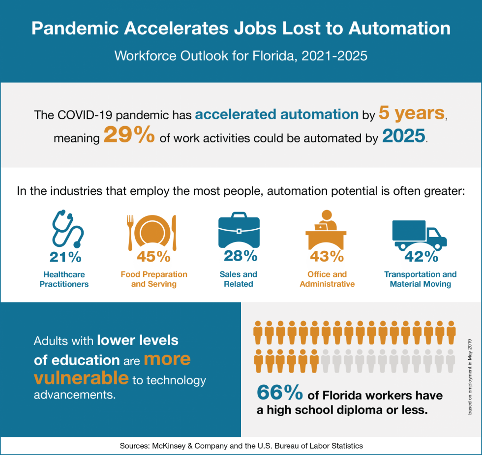 Infographic with data on how automation will affect Florida's economic outlook.