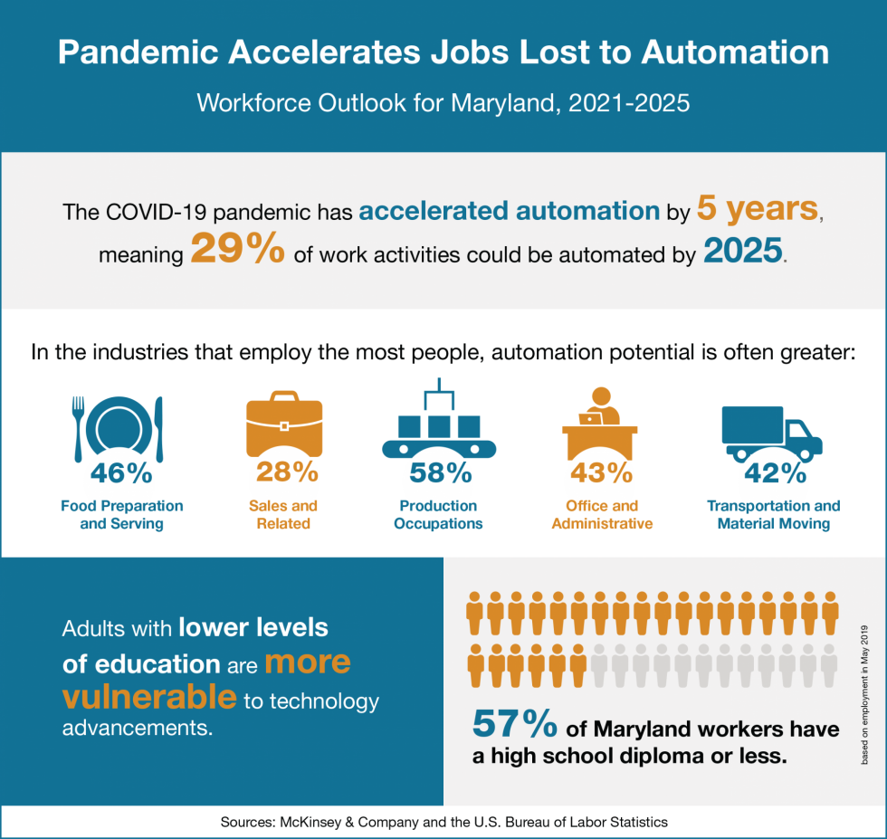 Infographic with data on how automation will affect Maryland's economic outlook.