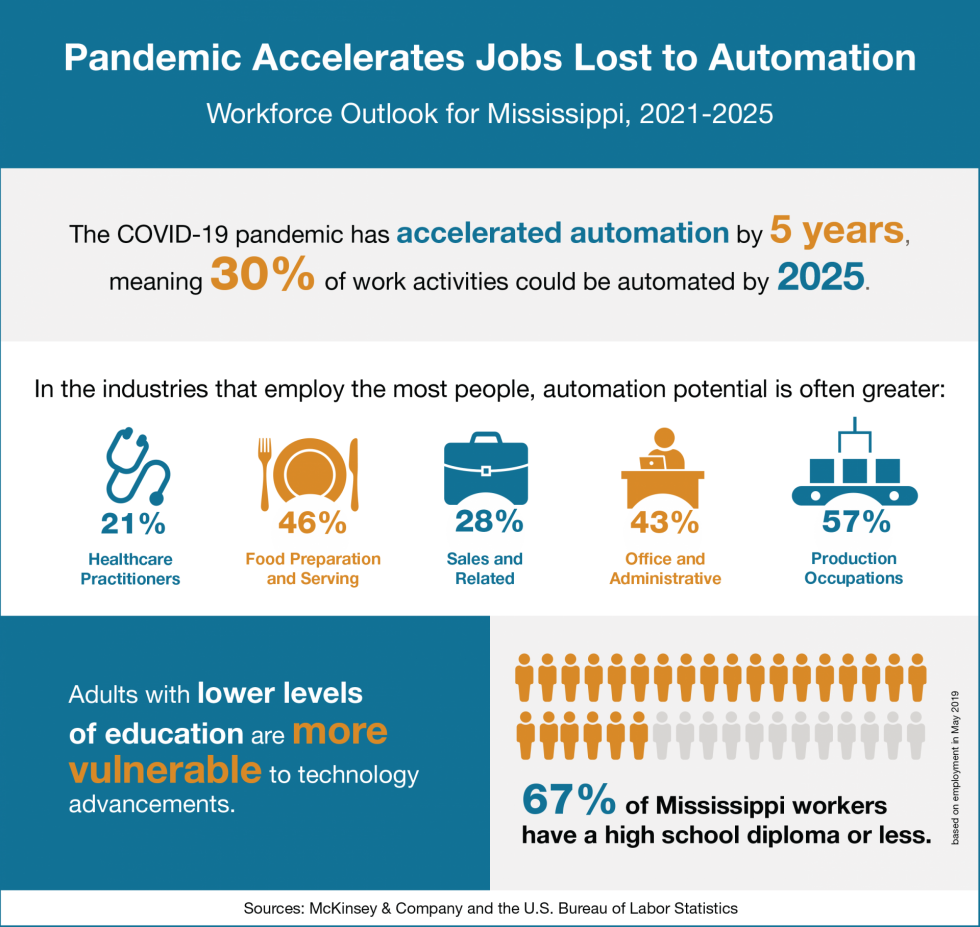 Infographic with data on how automation will affect Mississippi's economic outlook.