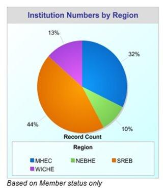 Pie chart of SARA Institutions by region: 44% in SREB, 32% in MHEC, 13% in WICHE, and 10% in NEBHE