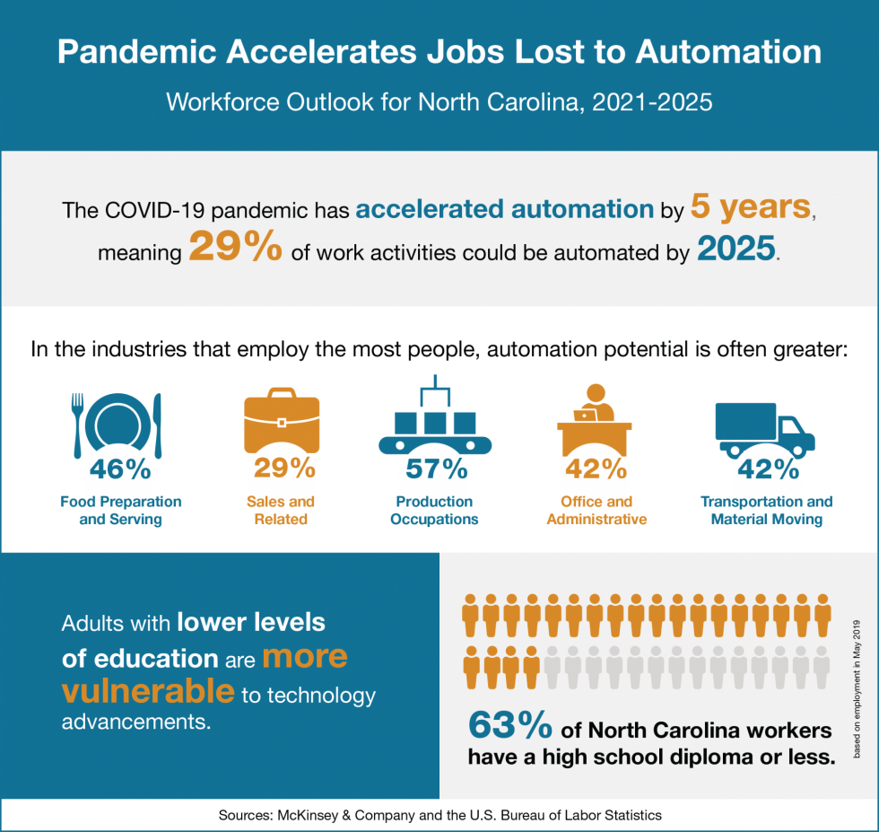Infographic with data on how automation will affect North Carolina's economic outlook.