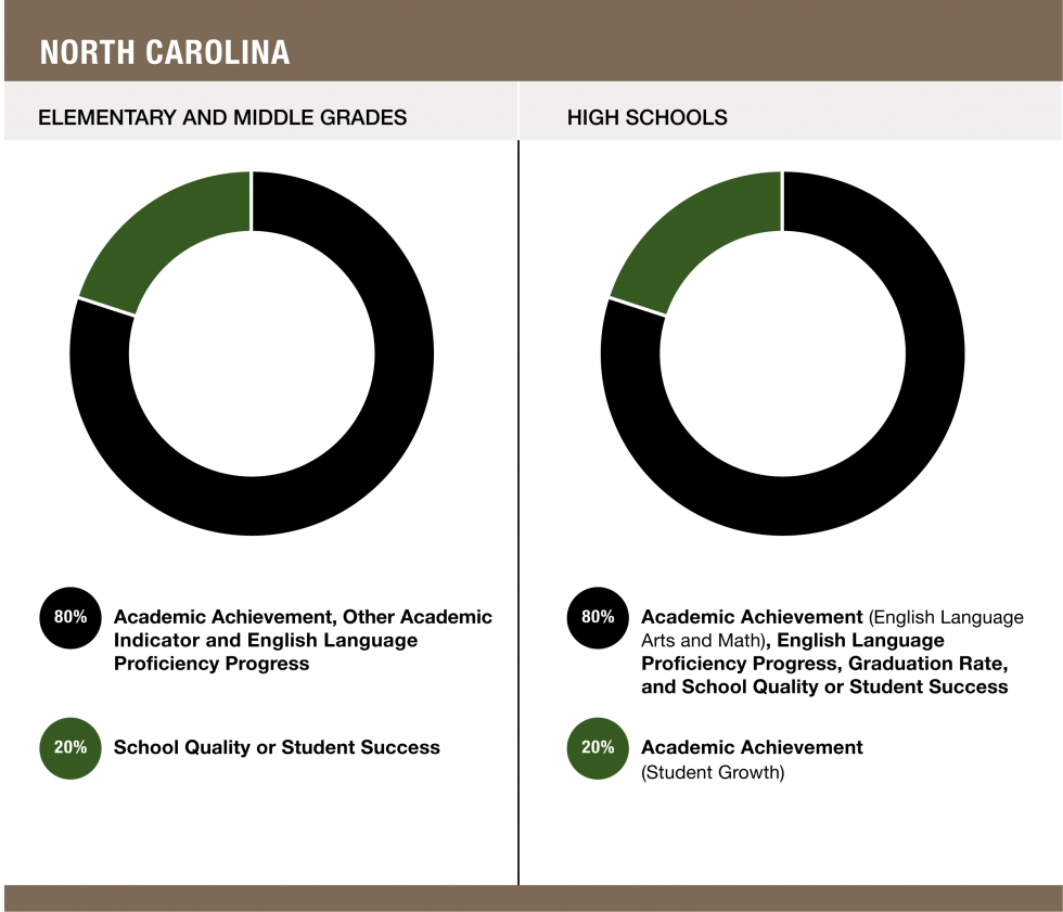 Weights assigned to each indicator in North Carolina - Elementary and Middle Grades (80% Academic Achievement, Other Academic Indicator and English Language Proficiency Progress / 20% School Quality or Student Success) and High Schools (80% Academic Achievement (English Language Arts and Math), English Language Proficiency Progress, Graduation Rate, and School Quality or Student Success / 20% Academic Achievement (Student Growth))