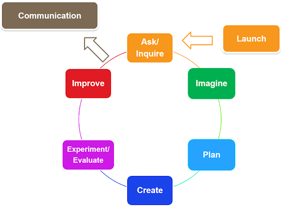 SREB's PBL Design Learning Process: Launch, Ask/Inquire, Imagine, Plan, Create, Experiment/Evaluate, Improve, Communication