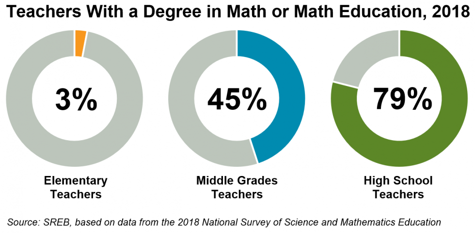 Graph with percentages of teachers with a degree in math or math education in 2018.