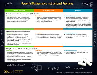 Powerful Mathematics Instructional Practices Quick Reference Guide