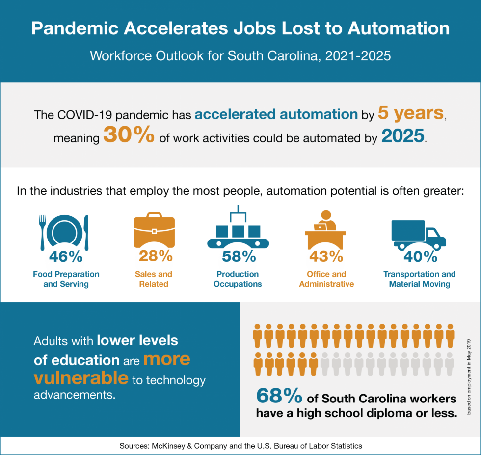 Infographic with data on how automation will affect South Carolina's economic outlook.