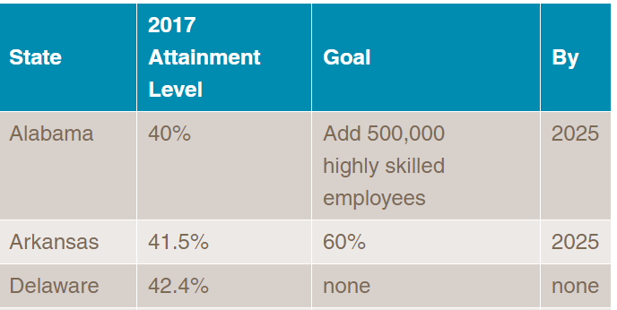 image of table with columns State, 2017 Attainment Level, Goal, By (Year)