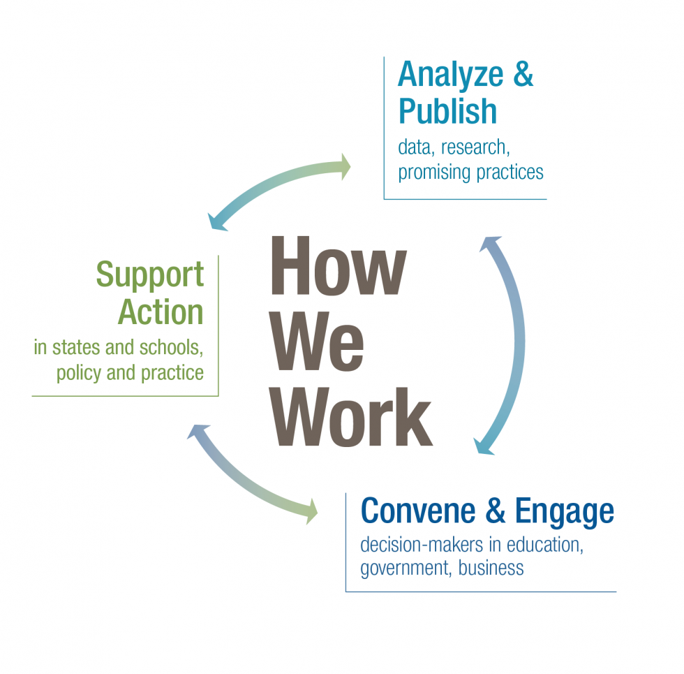 How we Work: Analyze & Publish data research, promising practices. Convene & Engage decision-makers in education, government, business. Support Action in states and schools, policy and practice.