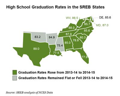High School Graduation Rates By State 2020.Education Level High School Southern Regional Education Board