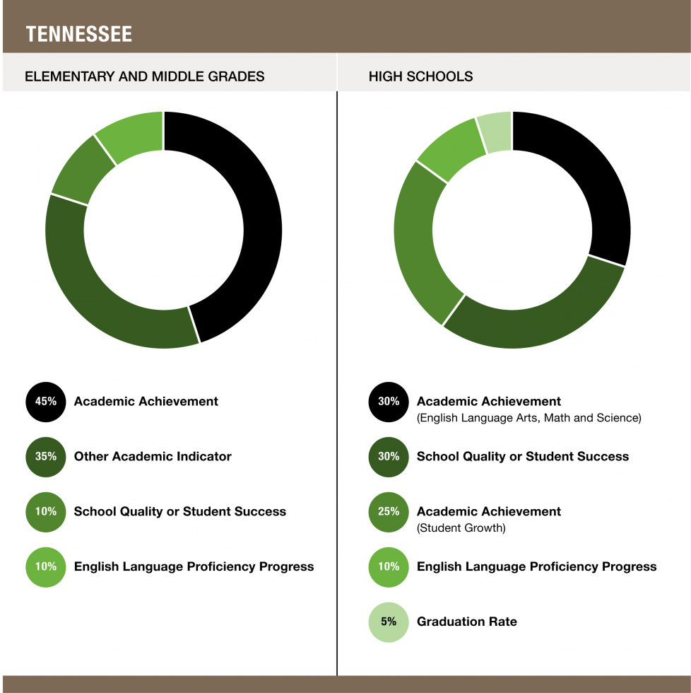 Weights assigned to each indicator in Tennessee - Elementary and Middle Grades (45% Academic Achievement / 35% Other Academic Indicator / 10% School Quality or Student Success / 10% English Language Proficiency Progress) and High Schools (30% Academic Achievement (English Language Arts, Math and Science) / 30% School Quality or Student Success / 25% Academic Achievement (Student Growth) / 10% English Language Proficiency Progress / 5% Graduation Rate)