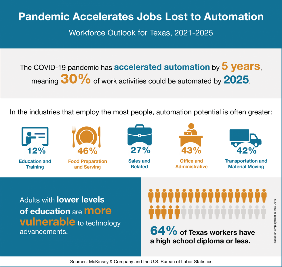 Infographic with data on how automation will affect Texas' economic outlook.