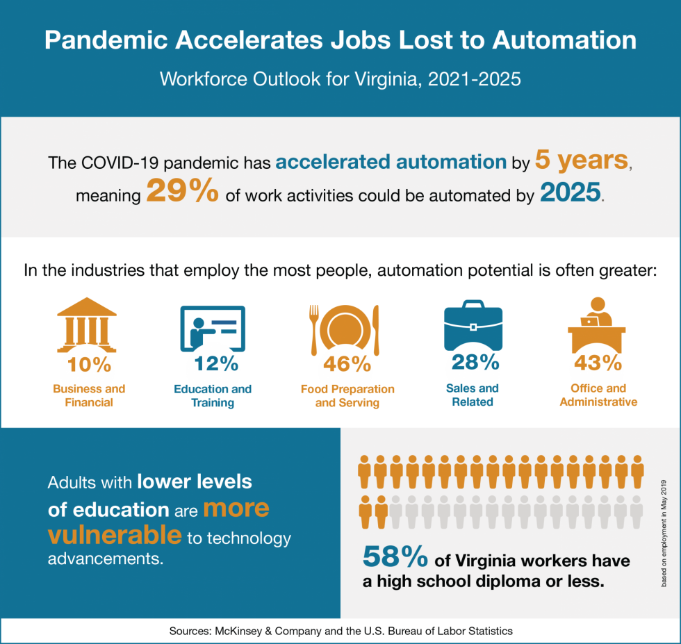 Infographic with data on how automation will affect Virginia's economic outlook.