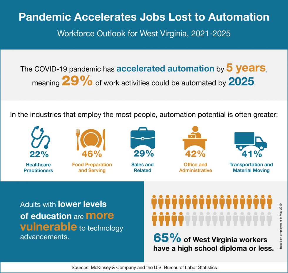 Infographic with data on how automation will affect West Virginia's economic outlook.