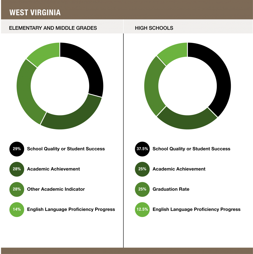 Weights assigned to each indicator in West Virginia - Elementary and Middle Grades (29% School Quality or Student Success / 28% Academic Achievement / 28% Other Academic Indicator / 14% English Language Proficiency Progress) and High Schools (37.5% School Quality or Student Success / 25% Academic Achievement / 25% Graduation Rate / 12.5% English Language Proficiency Progress)